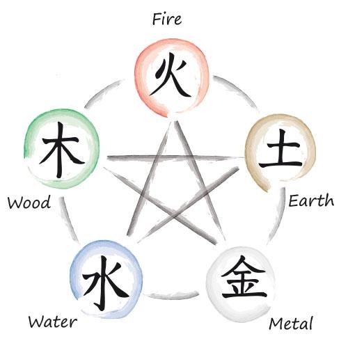Acupuncture 5 Elements